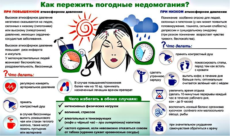 как пережить погодные негодования